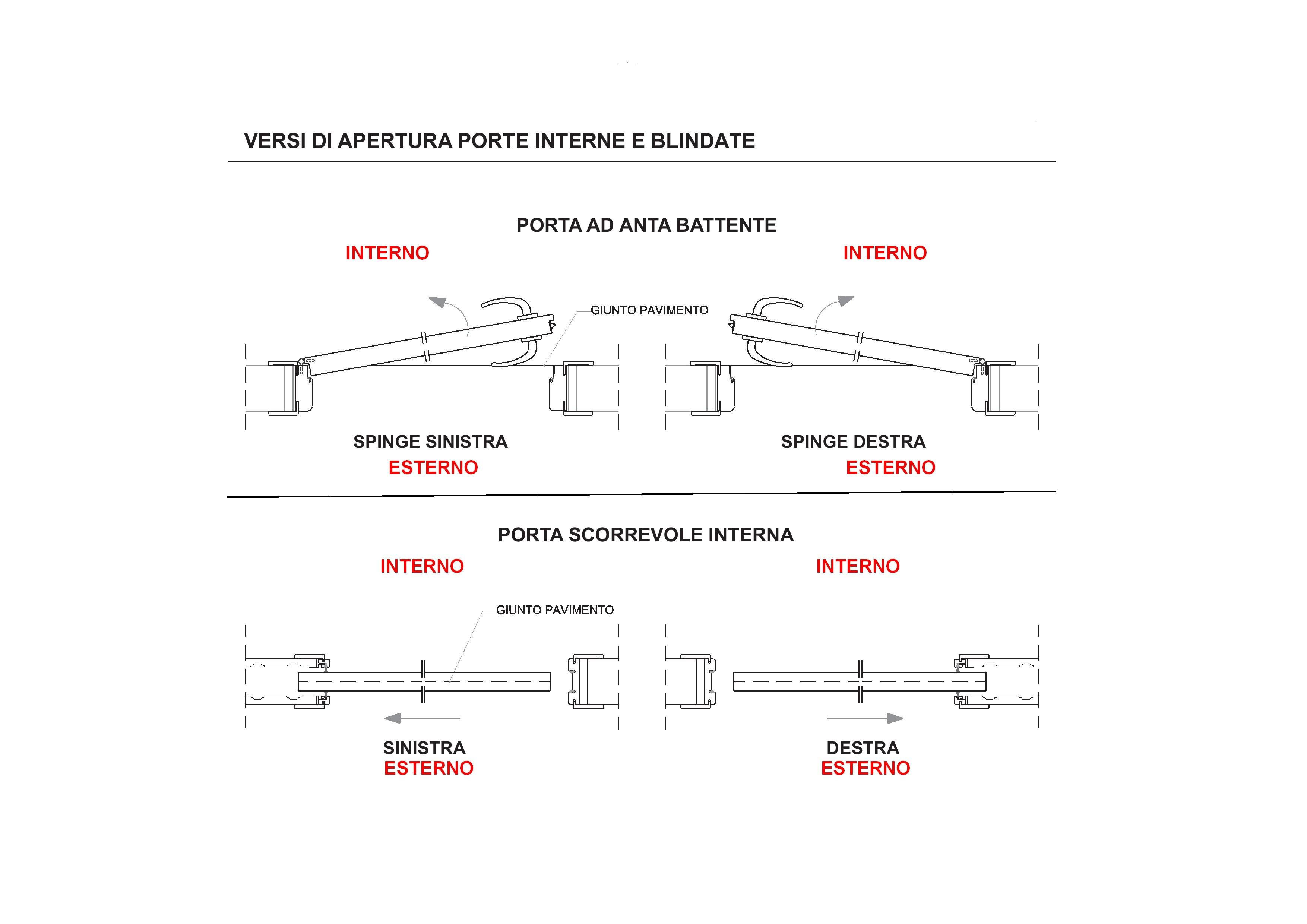 Misure e versi di apertura porte interne e blindate